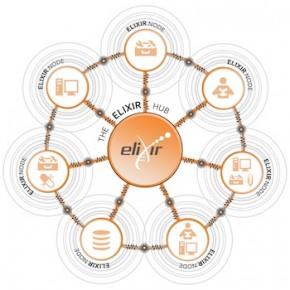 ELIXIR na otwarte udostępnianie danych badawczych