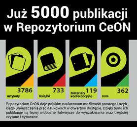 Ponad 5000 publikacji wRepozytorium CeON
